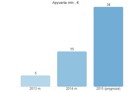 Apyvarta 20160121